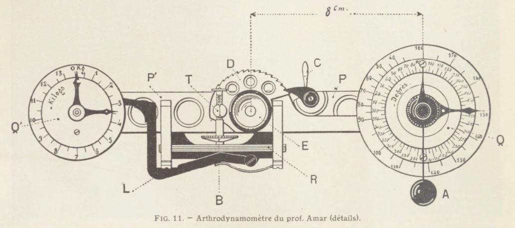arthrodynamométre