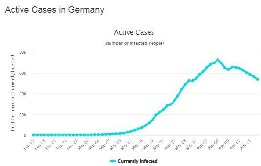 cas actifs en Allemagne le 18 avril 2020-