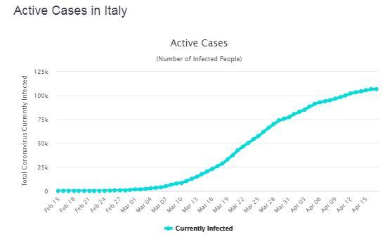 cas actifs en Italie le 18 avril 2020-